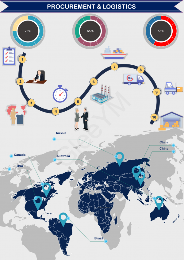 Ecommerce cycle by estore.gleeym.com